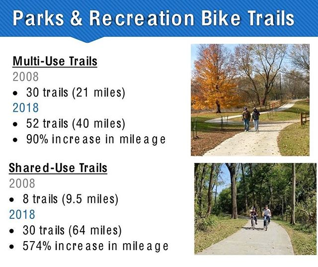 Growth in Trail System over last 10 years. #KCParks #WhereKCPlays