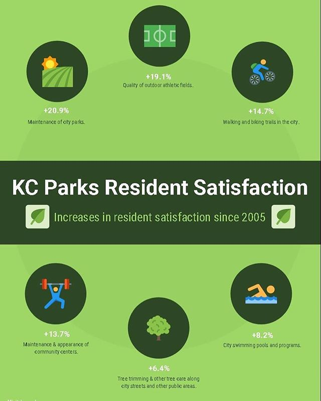 #KCParks overall satisfaction score is 62%; second only to KCFD! #KCParksProud #WhereKCPlays